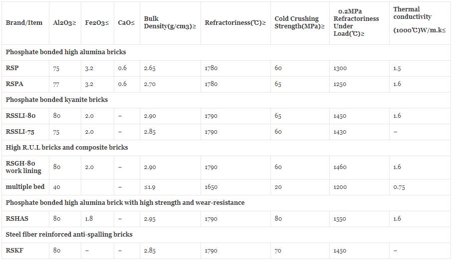 Phosphate Brick Specifications